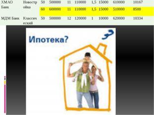 ХМАО Банк Новостройка 50 500000 11 110000 1,5 15000 610000 10167 60 600000 11
