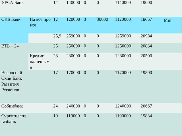 УРСА Банк 14 140000 0 0 1140000 19000 СКБ Банк На все про все 12 120000 3 300...