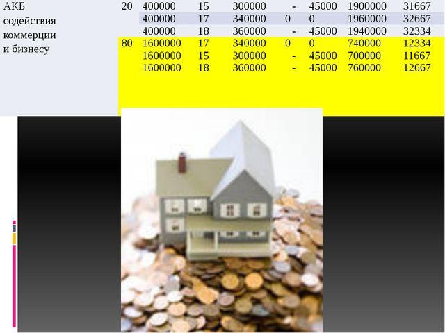 АКБ содействия коммерции и бизнесу 20 400000 15 300000 - 45000 1900000 31667...