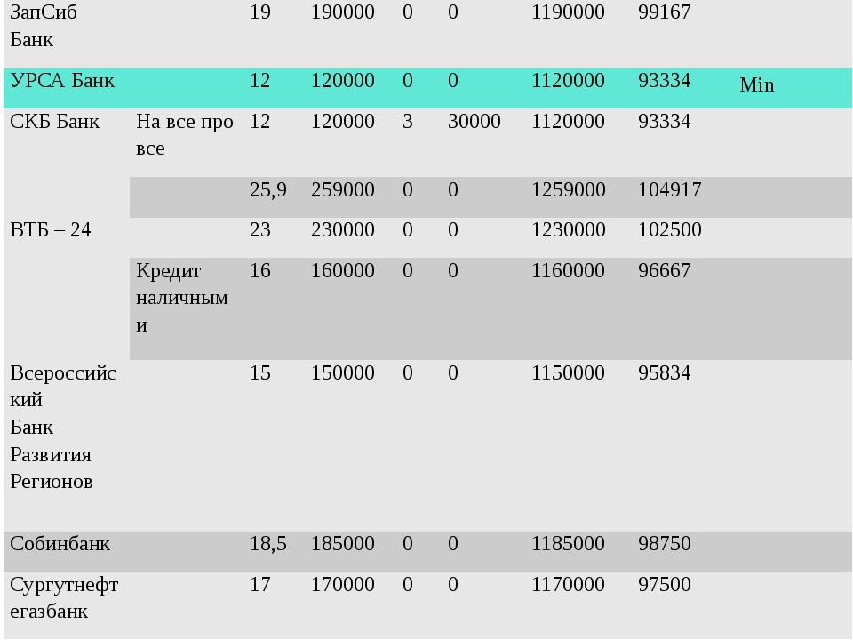 ЗапСиб Банк 19 190000 0 0 1190000 99167 УРСА Банк 12 120000 0 0 1120000 93334...