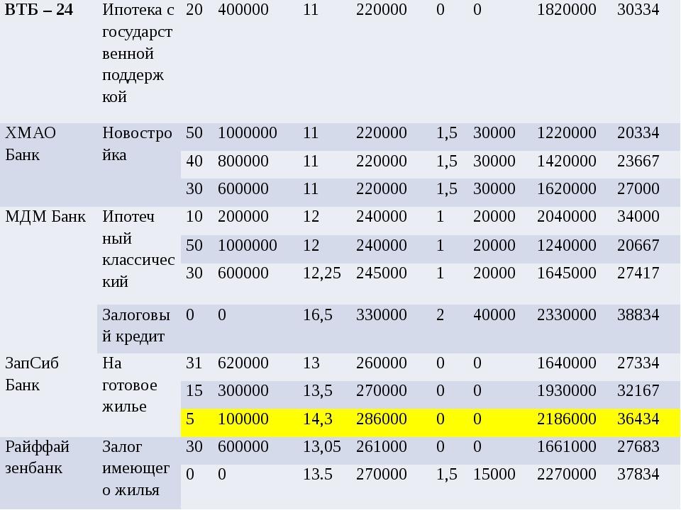 ВТБ – 24 Ипотека сгосударственнойподдерж кой 20 400000 11 220000 0 0 1820000...