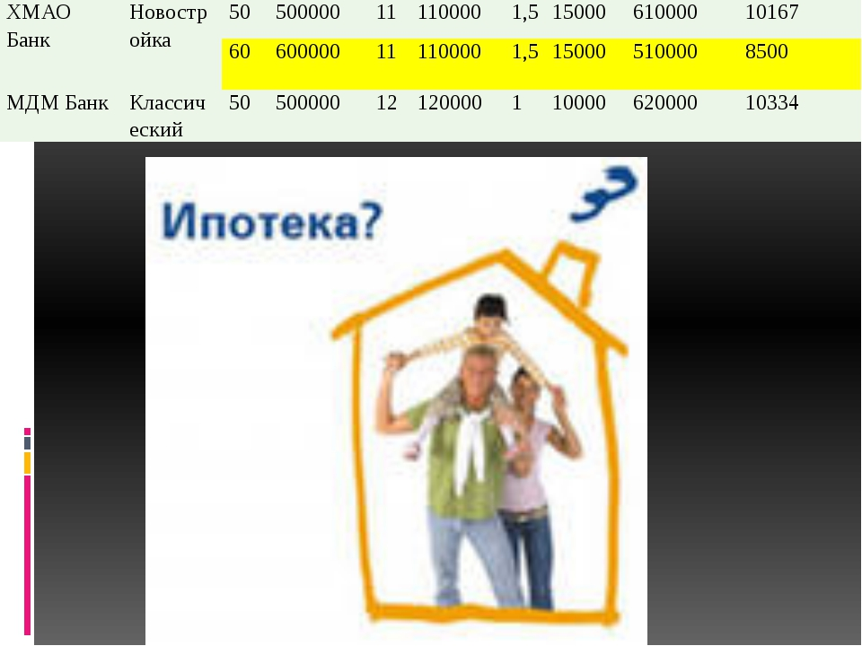 ХМАО Банк Новостройка 50 500000 11 110000 1,5 15000 610000 10167 60 600000 11...