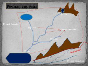 Исток Устье Приток Приток Речная система 1 Речной бассейн Речная система Реч