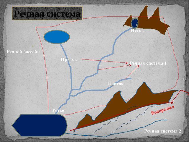 Исток Устье Приток Приток Речная система 1 Речной бассейн Речная система Реч...