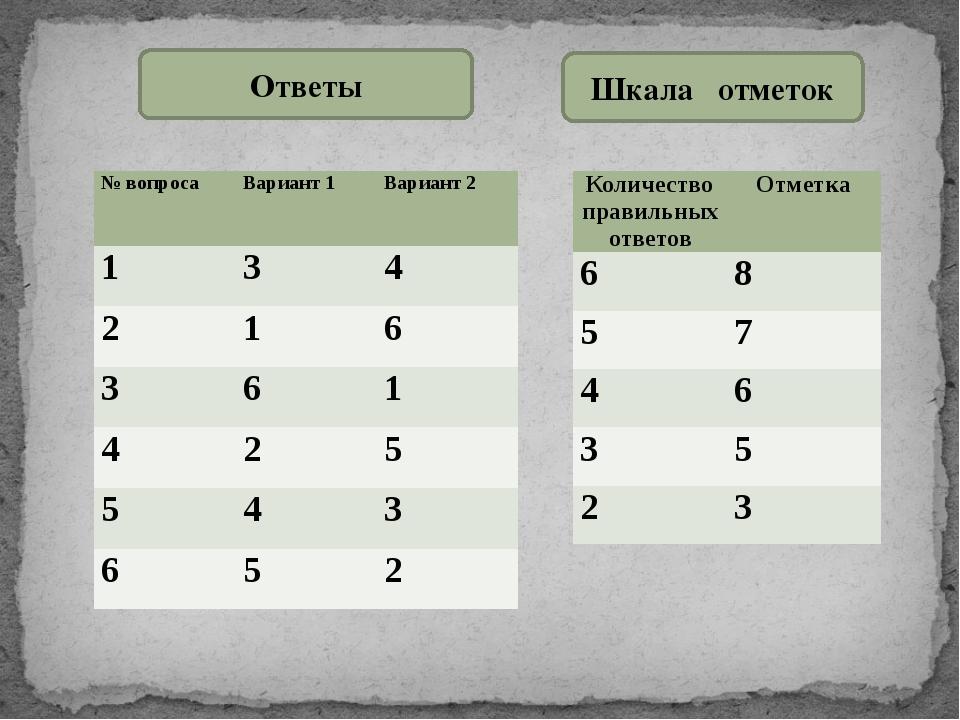 Ответы Шкала отметок № вопроса Вариант 1 Вариант 2  1 3 4 2 1 6 3 6 1 4 2 5...