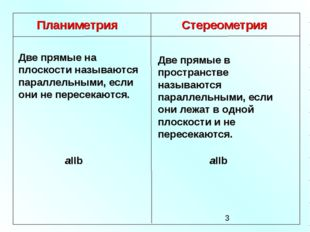 Планиметрия Стереометрия Две прямые на плоскости называются параллельными, ес