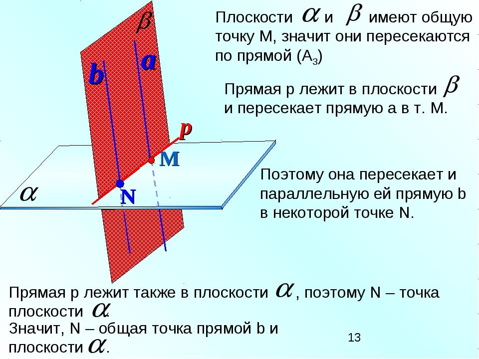 М a Поэтому она пересекает и параллельную ей прямую b в некоторой точке N.