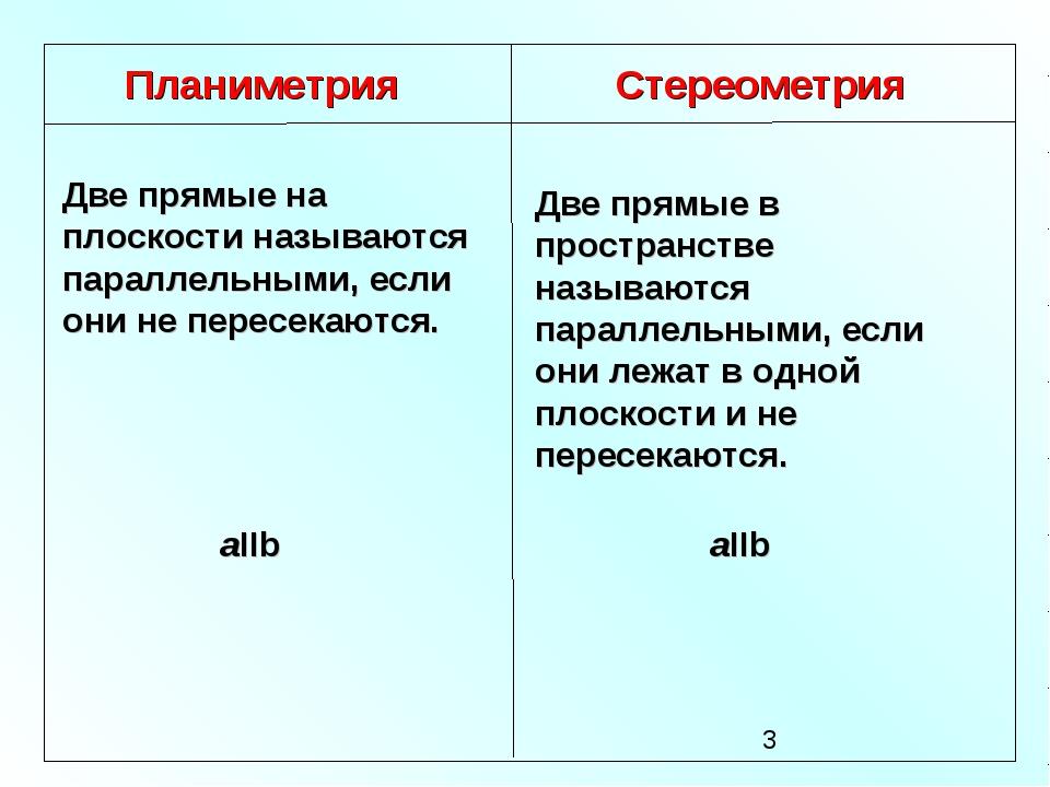 Планиметрия Стереометрия Две прямые на плоскости называются параллельными, ес...