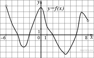 http://math.reshuege.ru/get_file?id=5542
