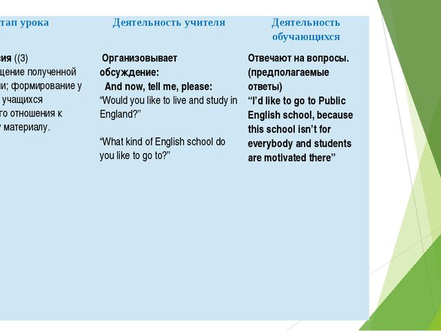 Этап урока Деятельность учителя Деятельность обучающихся 8.Рефлексия((3) Цель...