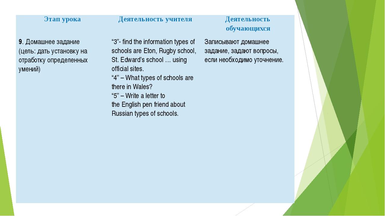 Этап урока Деятельность учителя Деятельность обучающихся 9.Домашнее задание (...