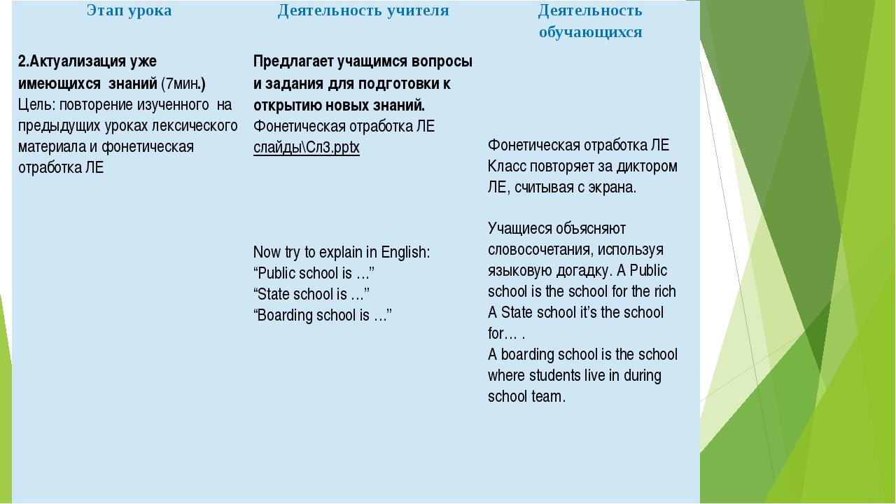 Этап урока Деятельность учителя Деятельность обучающихся 2.Актуализация уже и...