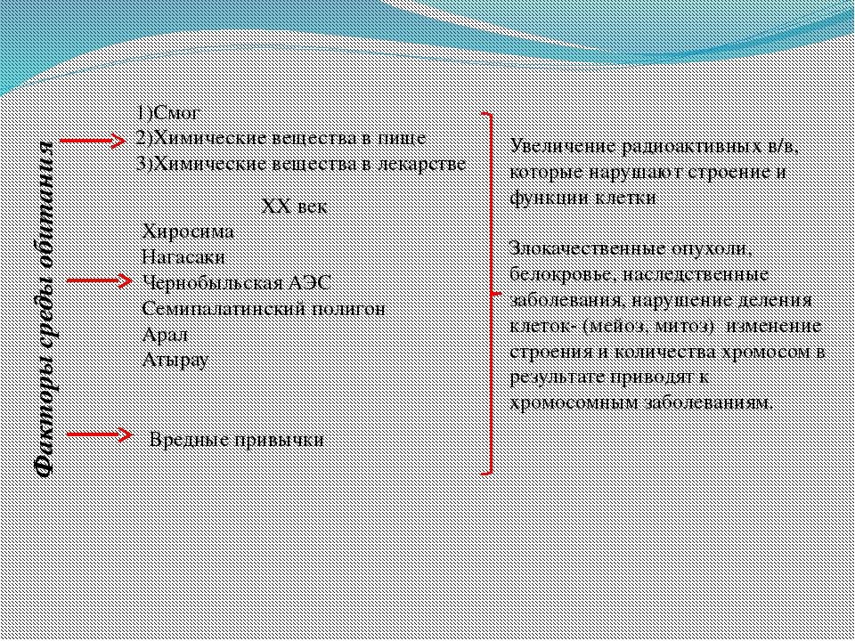 Факторы среды обитания 1)Смог 2)Химические вещества в пище 3)Химические веще...