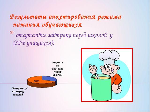 Результаты анкетирования режима питания обучающихся отсутствие завтрака перед...
