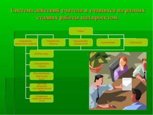 Система действий учителя и учащихся на разных стадиях работы над проектом.