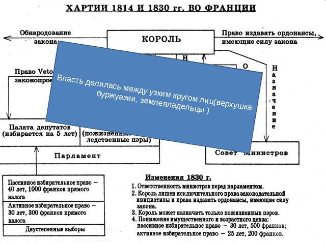 Новая конституция - ХАРТИЯ 1814 г. – установила конституционно-монархический...