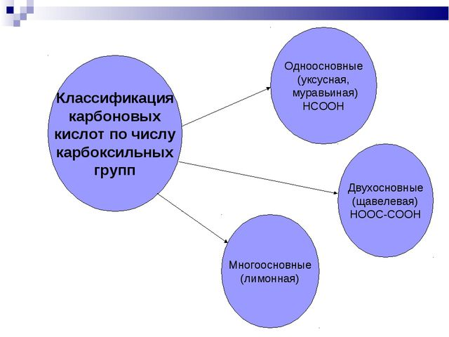 Одноосновные (уксусная, муравьиная) HCOOH Классификация карбоновых кислот по...