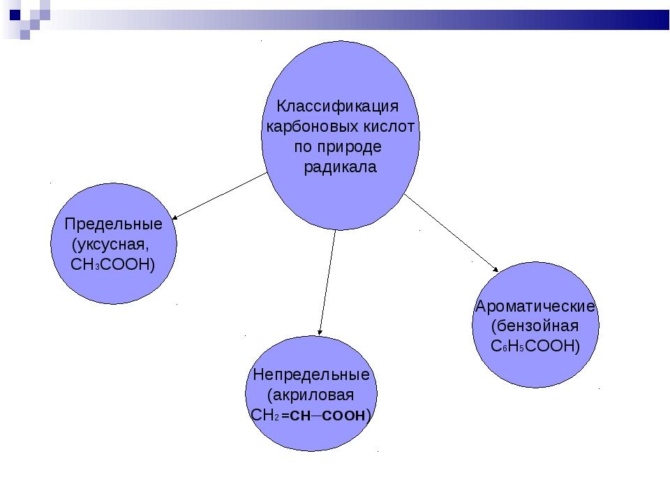 Классификация карбоновых кислот по природе радикала Предельные (уксусная, СН3...