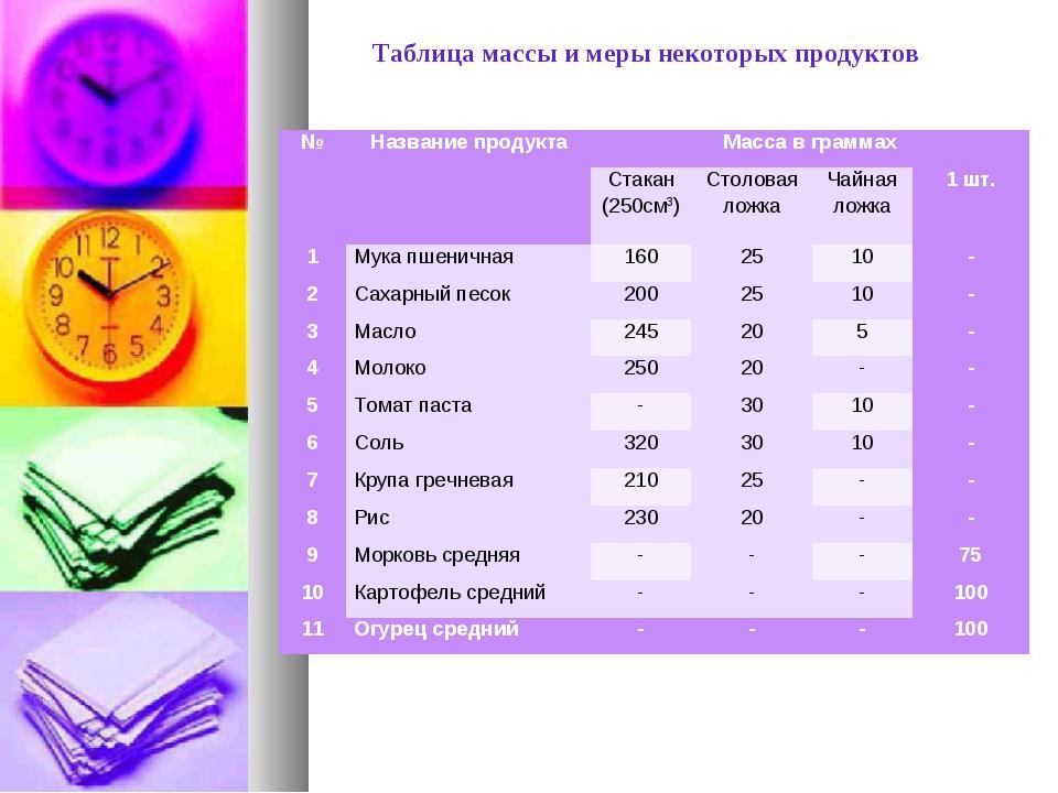 Таблица массы и меры некоторых продуктов №Название продуктаМасса в граммах...