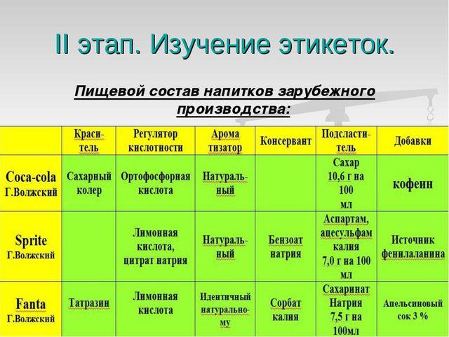 II этап. Изучение этикеток. Пищевой состав напитков зарубежного производства: