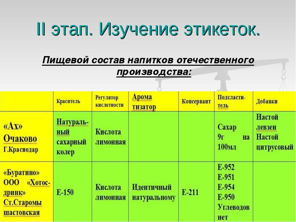 II этап. Изучение этикеток. Пищевой состав напитков отечественного производст...