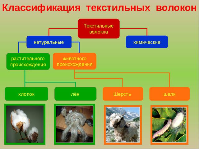 лён хлопок химические животного происхождения натуральные растительного прои...