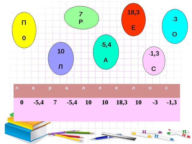 П 0 7 Р -5,4 А 18,3 Е 10 Л -3 О -1,3 С параллелос 0-5,47-5,4101...
