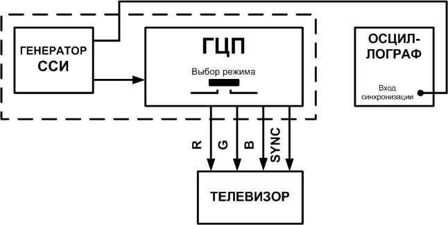 С_exp