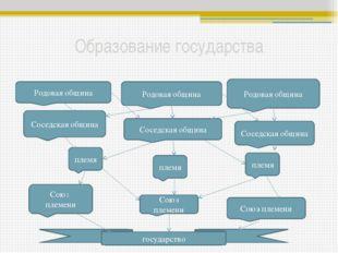 Признаки государства Общность территории Государственный аппарат Законы(Конст