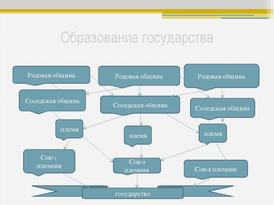 Признаки государства Общность территории Государственный аппарат Законы(Конст...