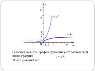 Решений нет, т.к. график функции у=2х расположен выше графика Ответ: решений