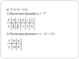 в) 1) Рассмотрим функцию у = 2) Рассмотрим функцию у =