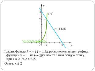 График функций у = расположен выше графика функции у = на (-∞;2) и имеет с ни