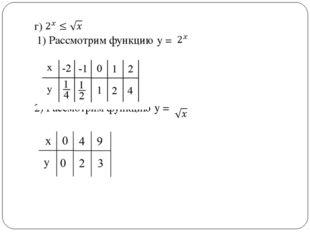 г) 1) Рассмотрим функцию у = 2) Рассмотрим функцию у =
