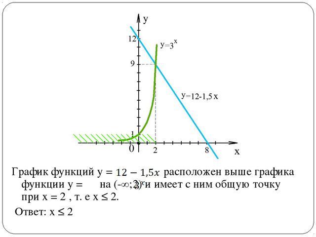 График функций у = расположен выше графика функции у = на (-∞;2) и имеет с ни...
