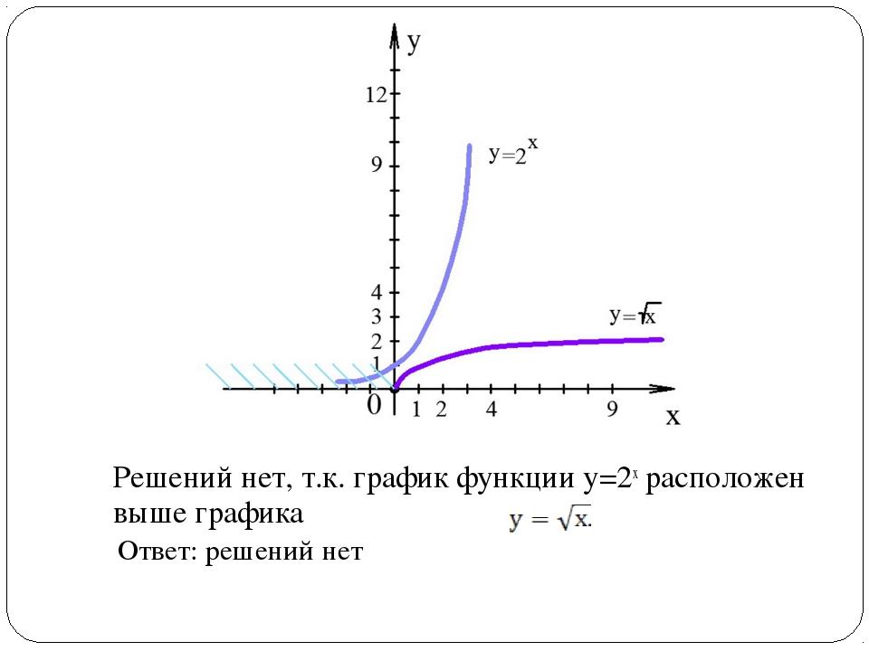 Решений нет, т.к. график функции у=2х расположен выше графика Ответ: решений...