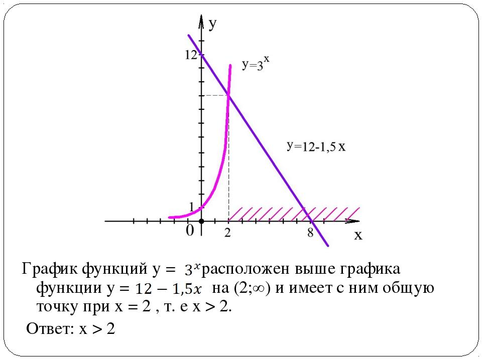 График функций у = расположен выше графика функции у = на (2;∞) и имеет с ним...