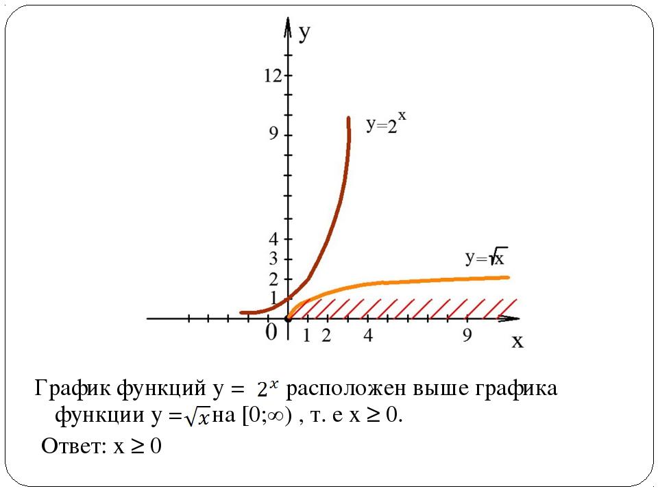 График функций у = расположен выше графика функции у = на [0;∞) , т. е х ≥ 0....