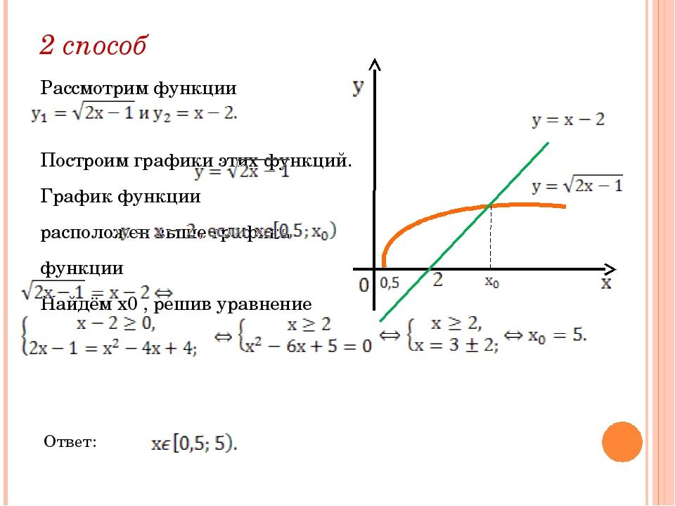 2 способ Рассмотрим функции Построим графики этих функций. График функции...