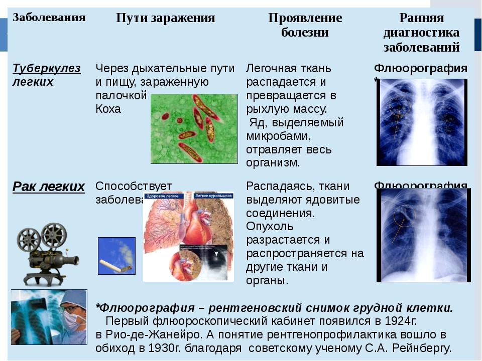 Заболевания Пути заражения Проявление болезни Ранняя диагностика заболеваний...