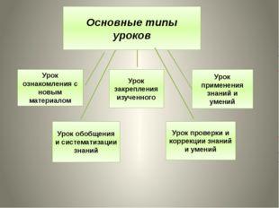 Основные типы уроков Урок ознакомления с новым материалом Урок закрепления из