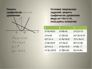 Решить графически уравнение  Условия творческих заданий: решить графически у