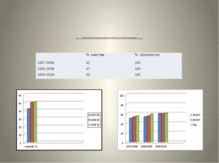 Сравнительный анализ результатов качества обученности по итогам изучения разд