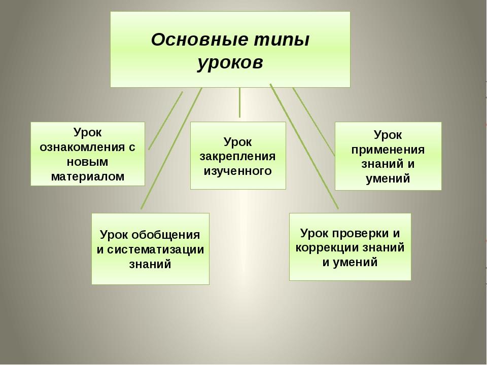 Основные типы уроков Урок ознакомления с новым материалом Урок закрепления из...