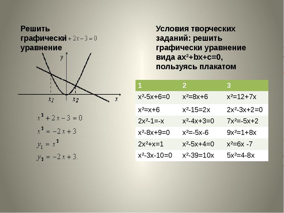 Решить графически уравнение  Условия творческих заданий: решить графически у...