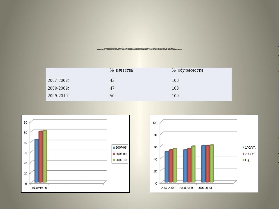 Сравнительный анализ результатов качества обученности по итогам изучения разд...
