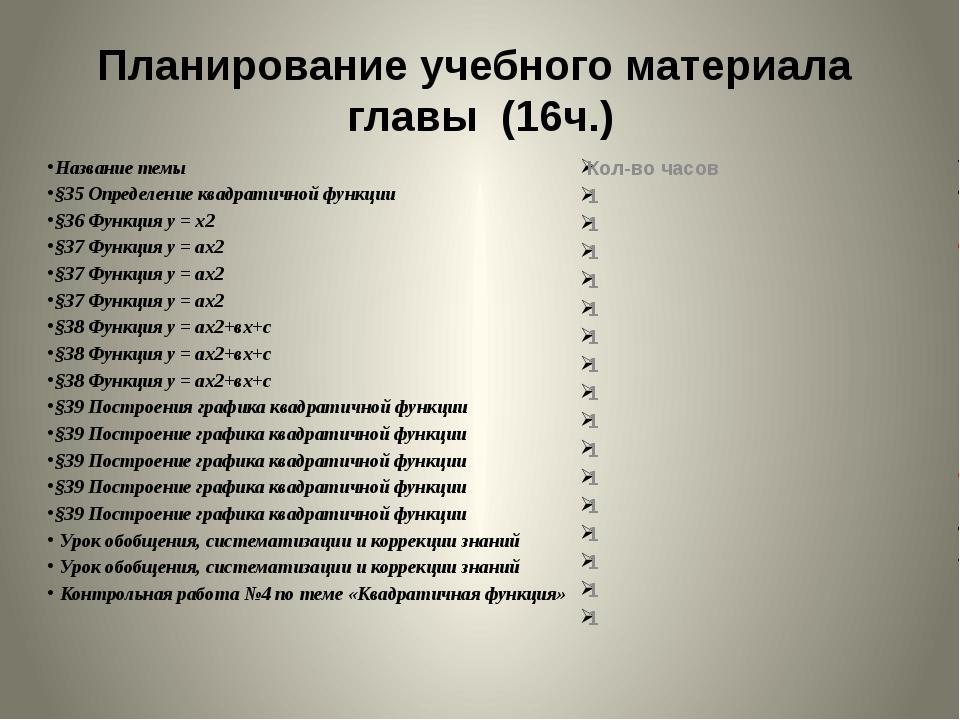 Название темы §35 Определение квадратичной функции §36 Функция у = х2 §37 Фун...