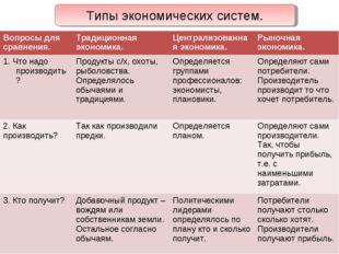 Типы экономических систем. Вопросы для сравнения.Традиционная экономика.Цен