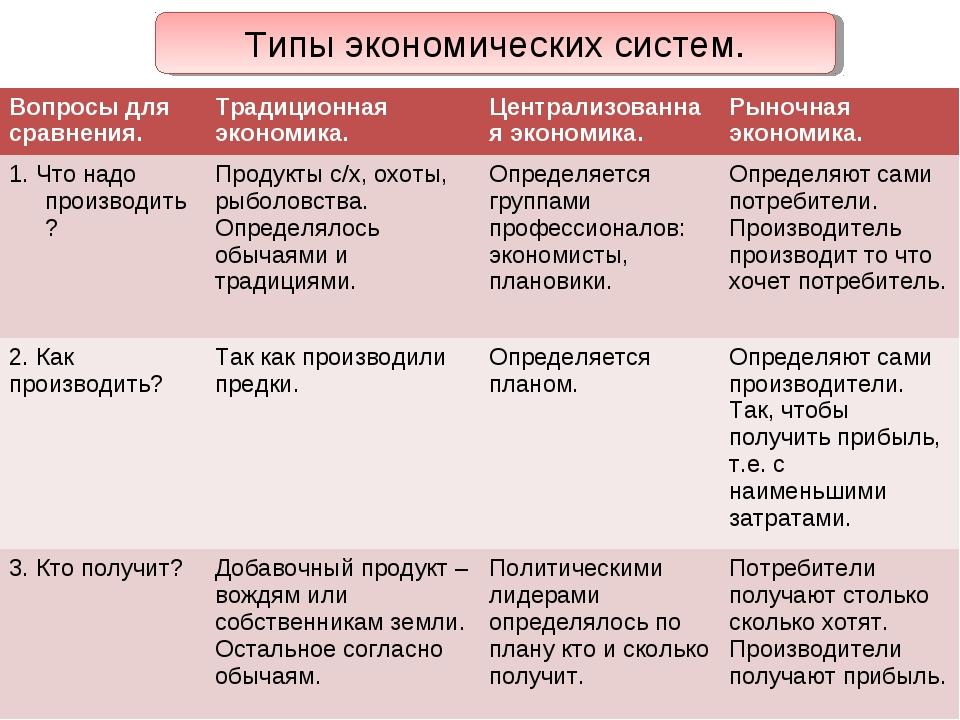Типы экономических систем. Вопросы для сравнения.Традиционная экономика.Цен...