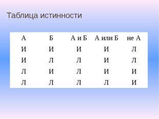 Таблица истинности А Б А и Б А или Б не А И И И И Л И Л Л И Л Л И Л И И Л Л Л